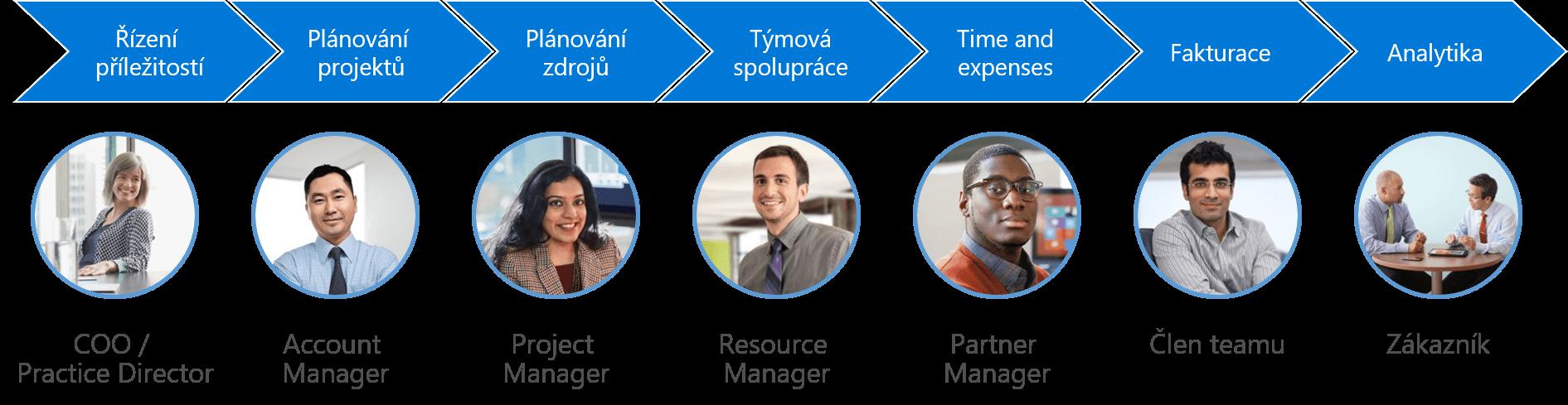 Proces projektového řízení